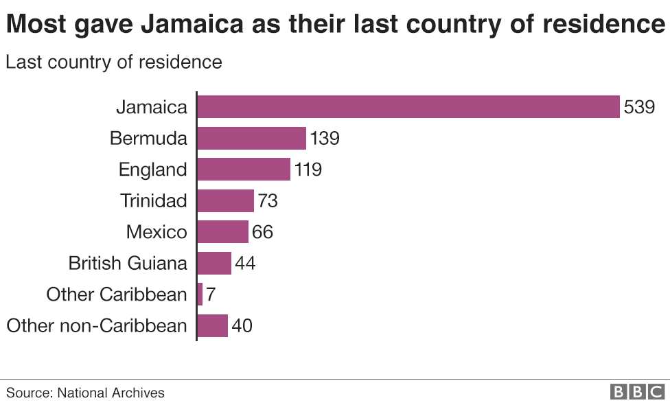 Chart showing the last country of residence of passengers of the Windrush