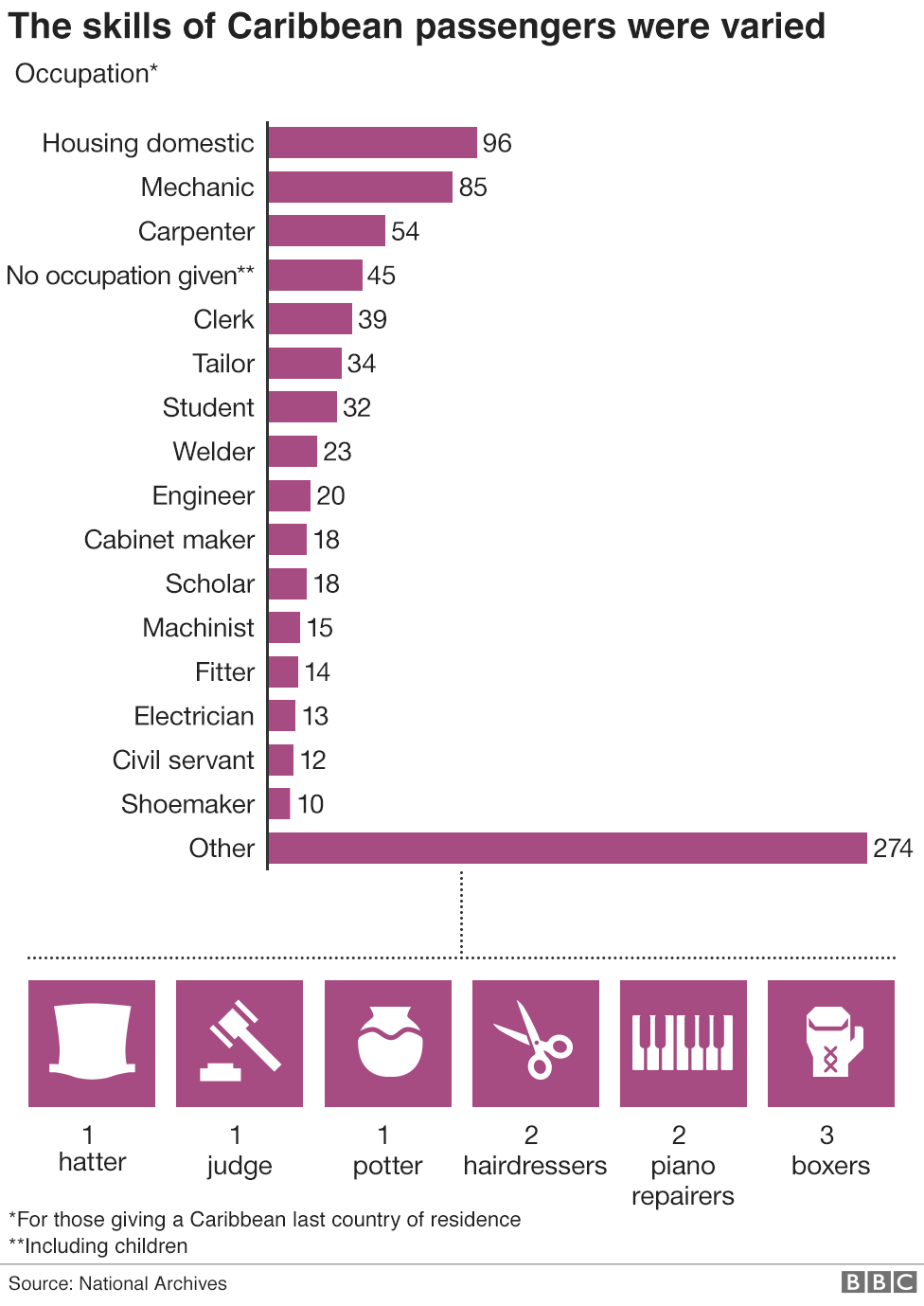 Chart showing the occupations of the Caribbean passengers of the Windrush