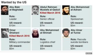 Rogues gallery - six faces of the most wanted in US