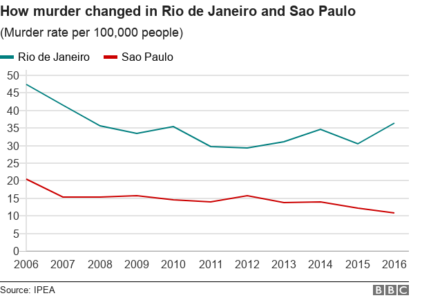 Brazil elections: Why are there such a lot of murders?