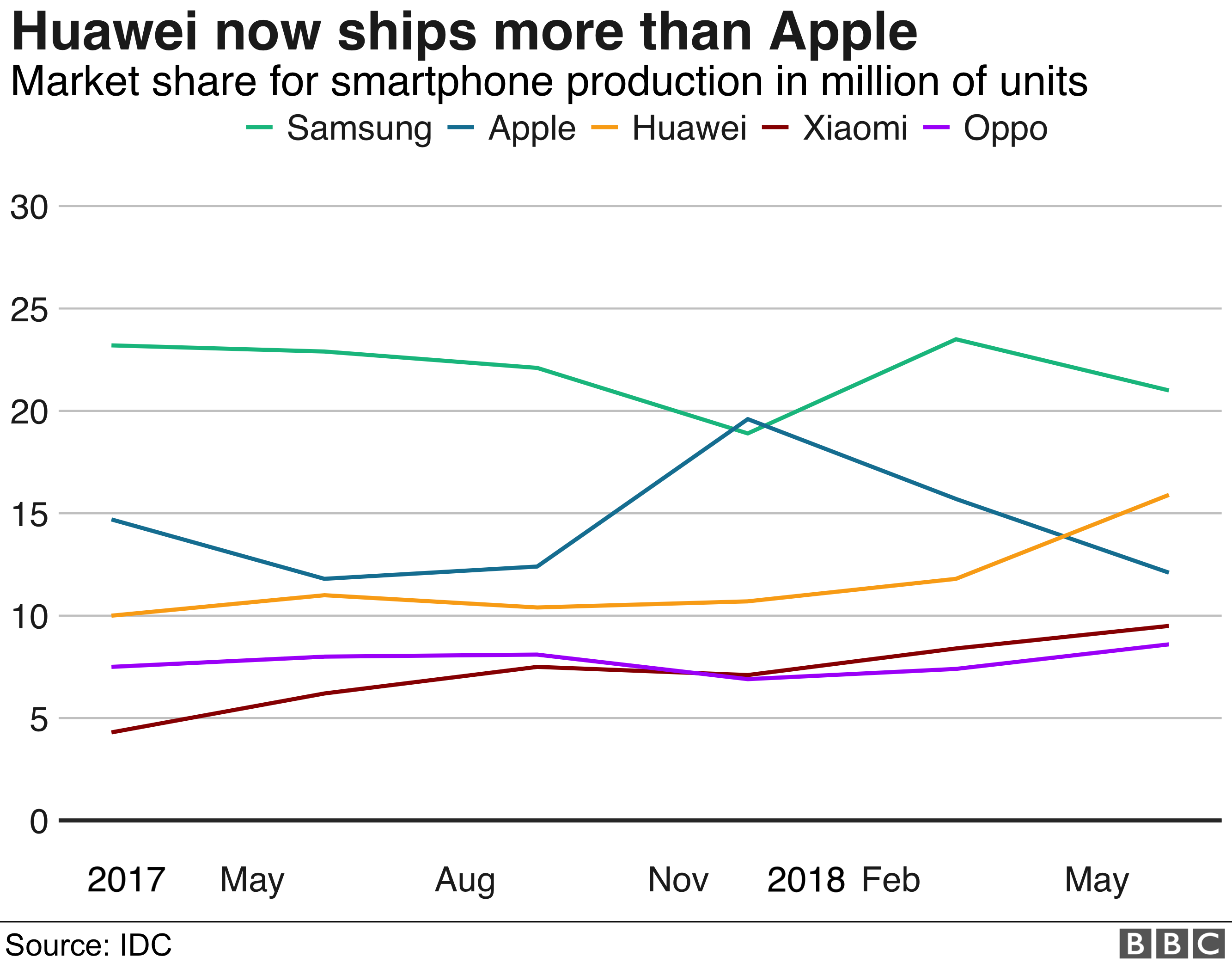 Huawei arrest puts 'bullseye' on Apple