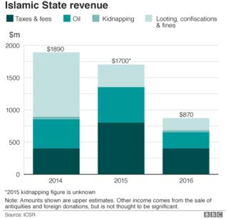 Islamic State and the situation in Iraq and Syria in maps